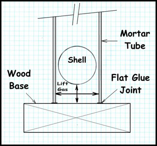 Diagram showing the forces of lift gas applied to a fireworks shell in a mortar tube