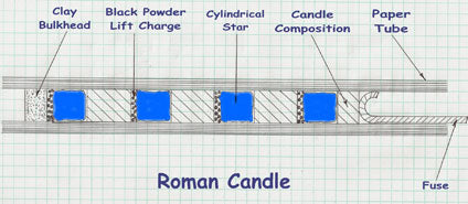 Roman Candle Cross-Section