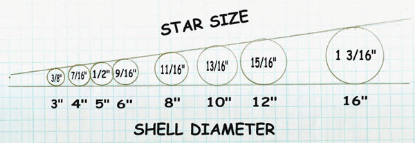 Star Sizing Diagram