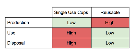 single use disposable vs reusable cups