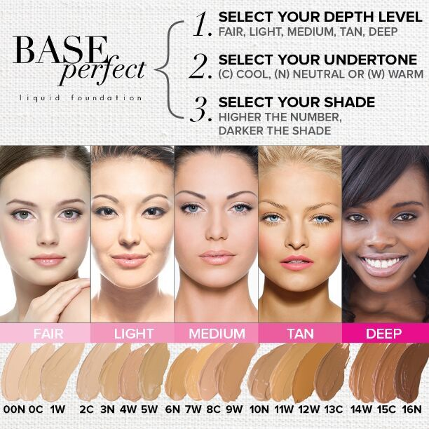 Perfect Base foundation colour guide