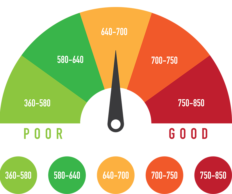 Your Credit Score Just Got Better