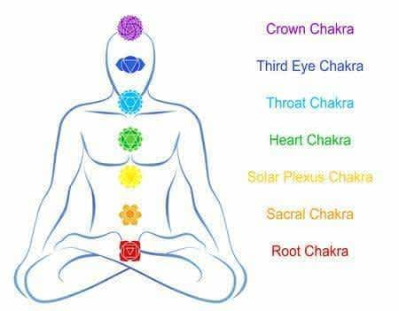How to use your Chakras