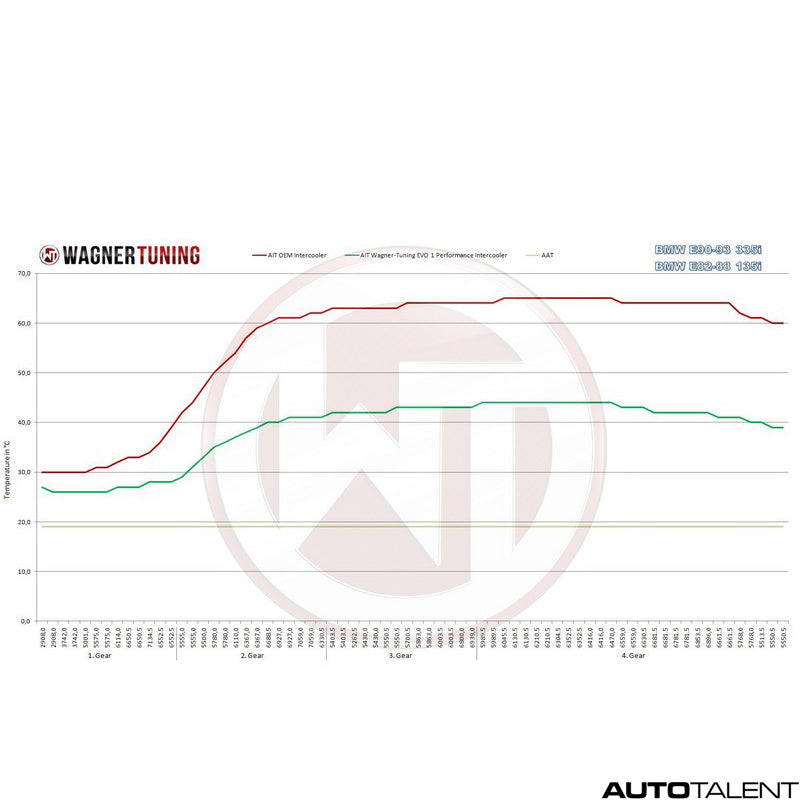 Wagner Tuning Performance Upgrade Intercooler For Bmw 335i