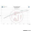 Wagner Tuning Performance Intercooler Graph For Volkswagen Polo GTI - Autotalent