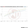 Wagner Tuning Intercooler Performance Graph For Ford Mustang - Autotalent