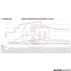 Wagner Tuning Intercooler Performance Kit Graph For Ford Mustang - Autotalent