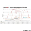 Wagner Tuning Intercooler Performance Graph For Porsche 911 Turbo S - Autotalent
