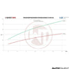 Wagner Tuning Performance Kit Graph For Renault Clio 4 RS - Autotalent