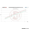 Wagner Tuning Intercooler Performance Kit Graph For Mini Cooper S JCW - Autotalent