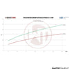 Wagner Tuning Intercooler Performance Graph For Hyundai i30 - Autotalent