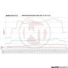 Wagner Tuning Intercooler Performance Graph For BMW E87 116d - Autotalent