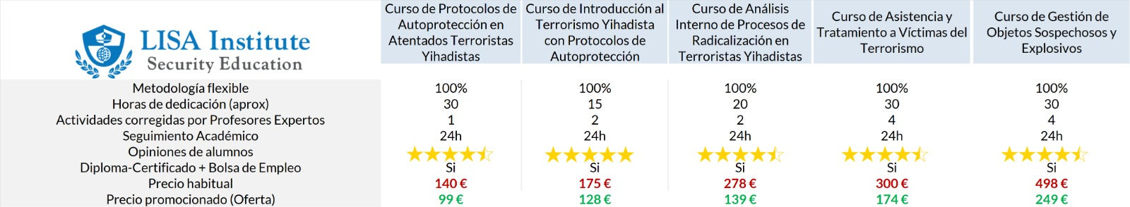 Comparativa Cursos de Terrorismo LISA Institute