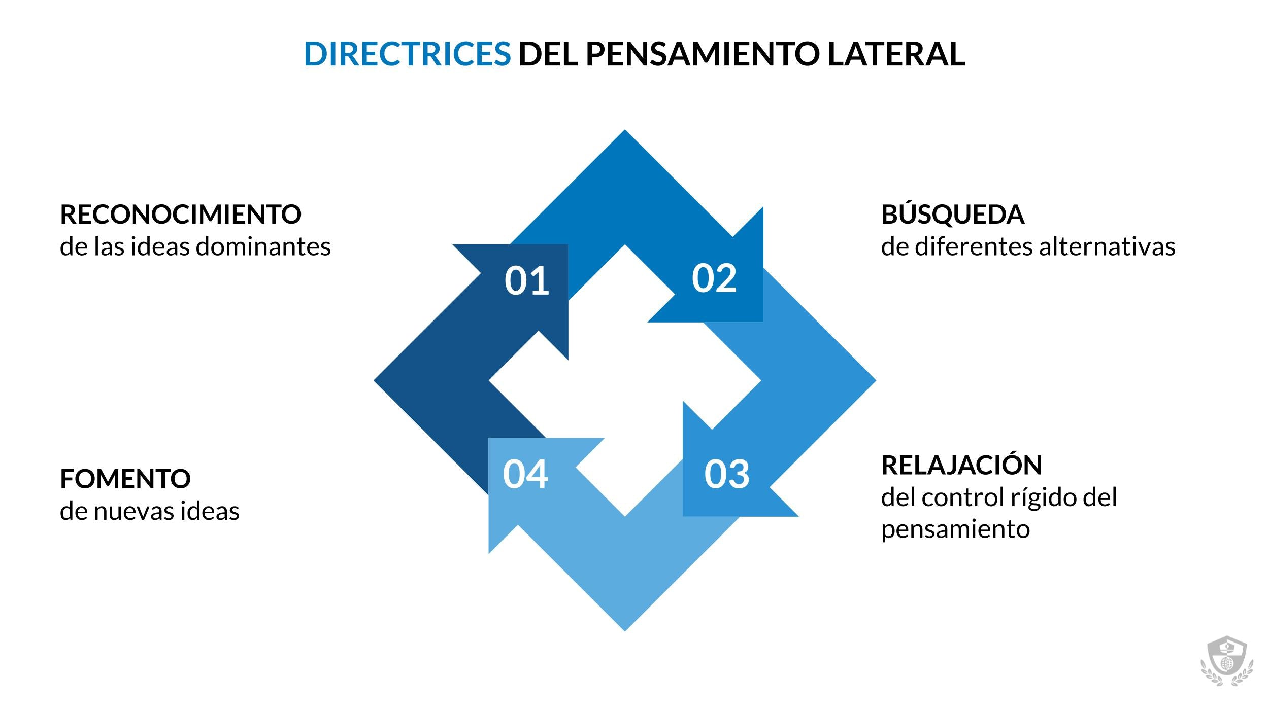 Directrices del pensamiento lateral - LISA Institute