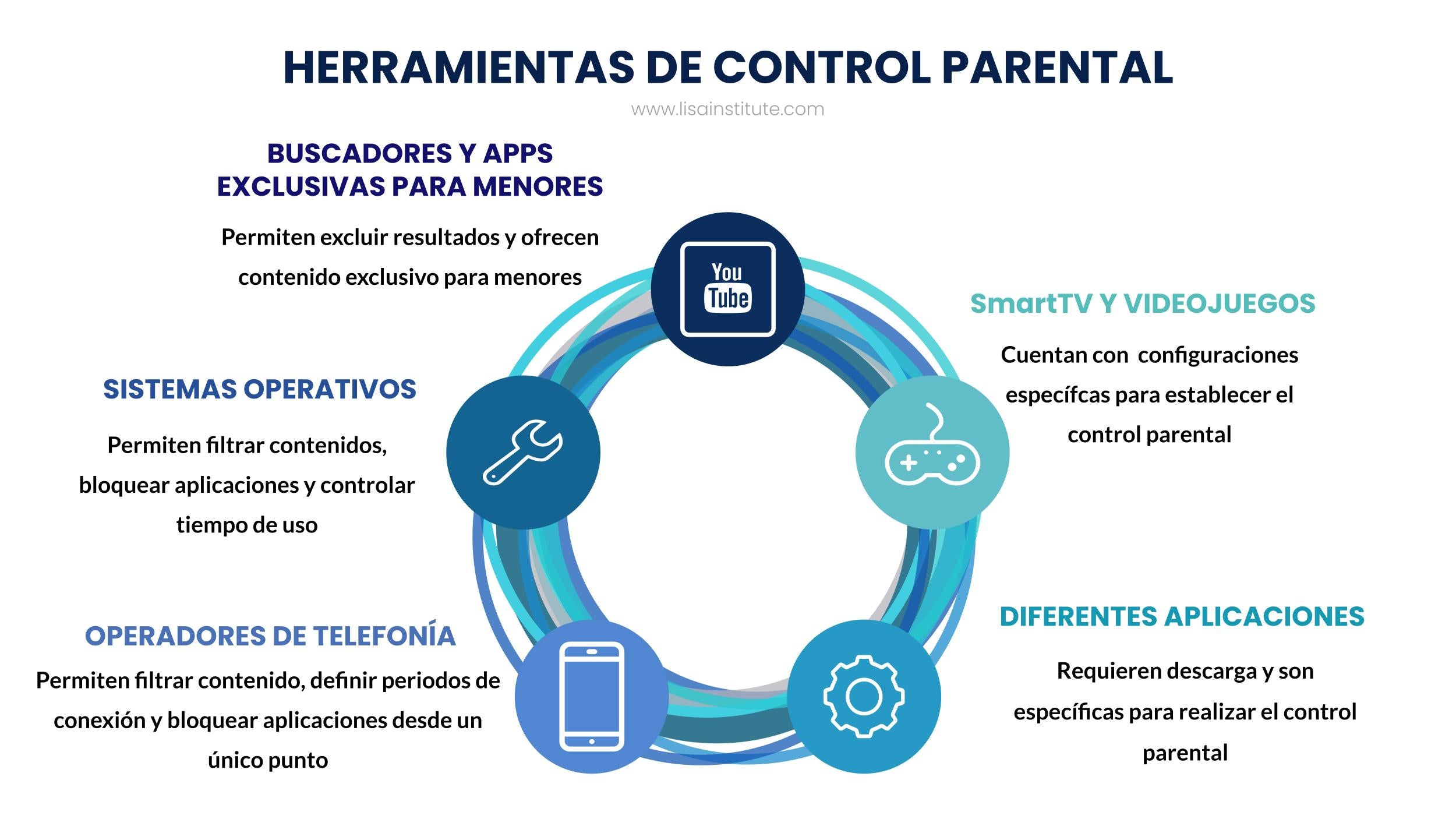 Herramientas de control parental - LISA Institute