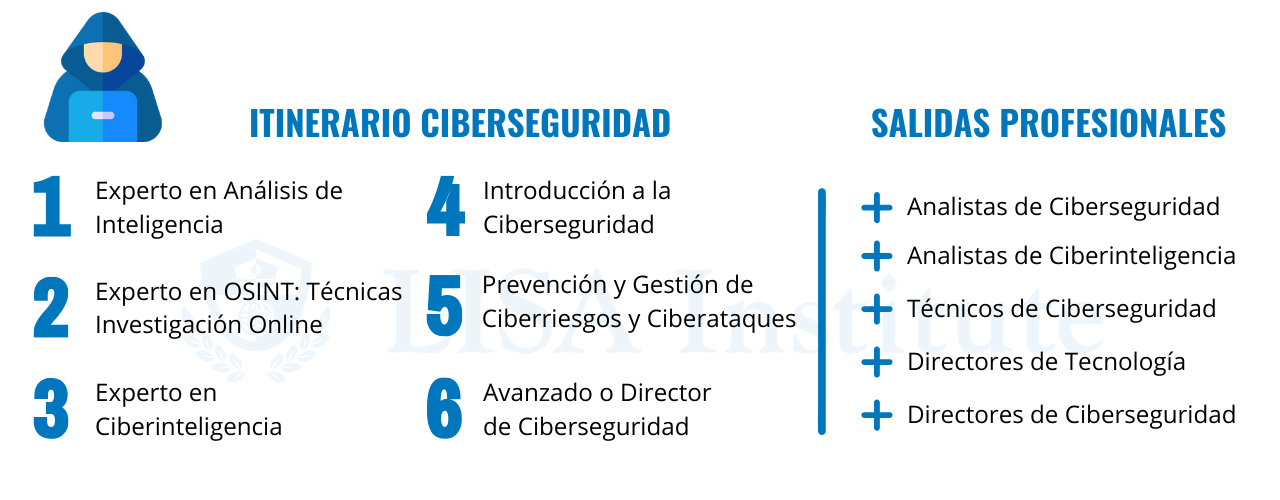 Itinerario inteligencia ciberseguridad LISA Institute
