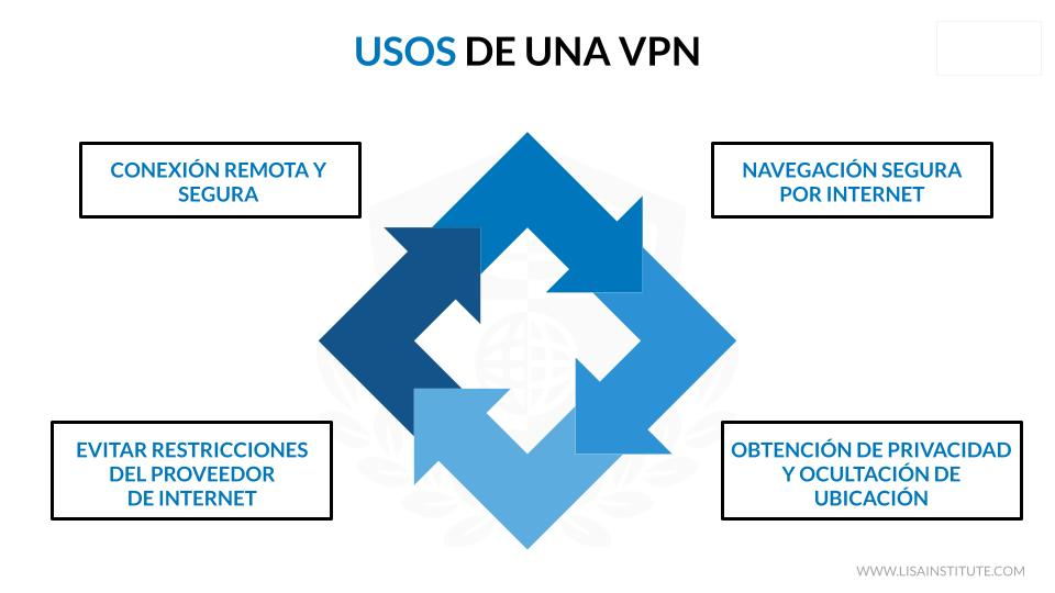 Usos VNP - LISA Institute