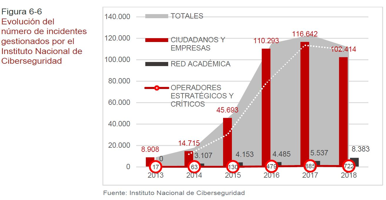 evolucion numero incidentes ciberseguridad