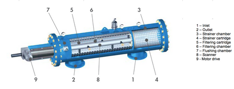 Labeled cutaway of an Omicron Filter