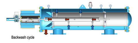 Cutaway of Omicron filter showing backwash process