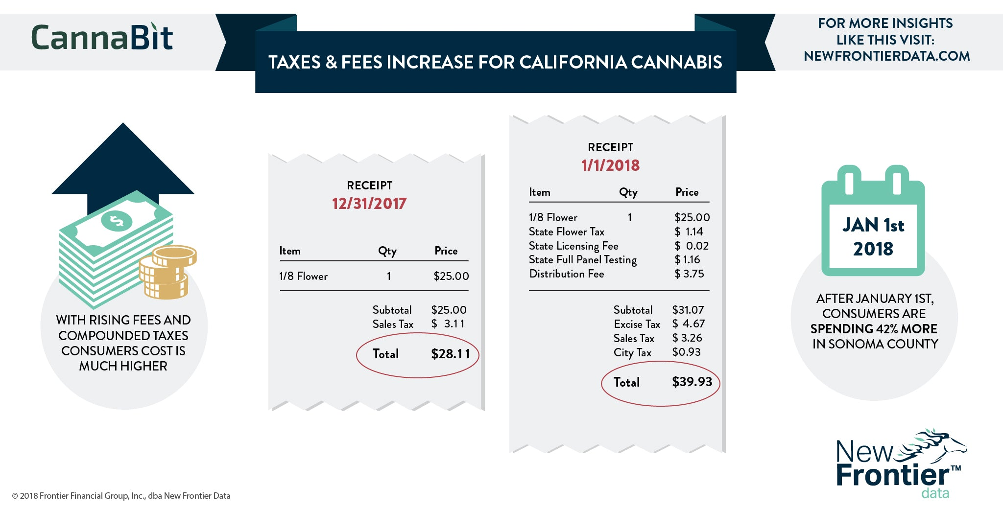 Taxes & Fees Increase for California Cannabis