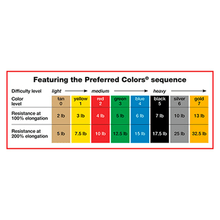 "Load image into Gallery viewer, CanDo Band Exercise Loop - 15"" Long color sequence and resistance"