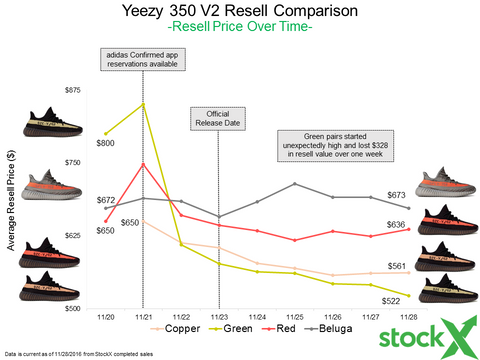 Are Yeezys Losing Their Value