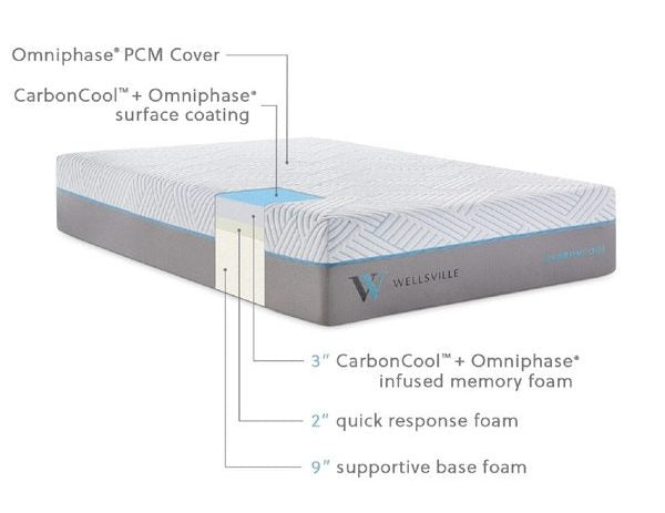 "Wellsville 14"" Carbon Cool Mattress - Ultimate Comfort Sleep"
