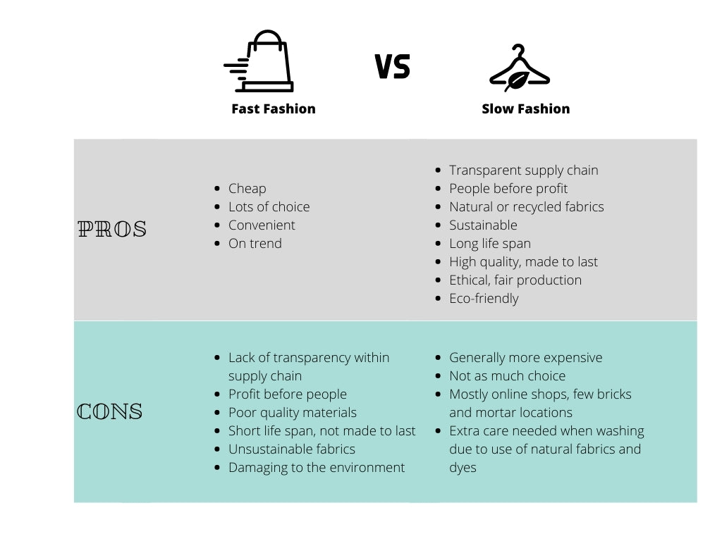 Visual comparison of fast fashion vs slow fashion