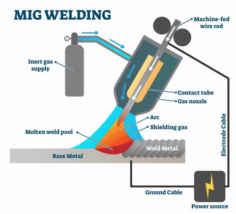 MIG welding is a method that uses argon gas.