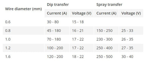 The amount of current or voltage depends on the welding technique and wire diameter.