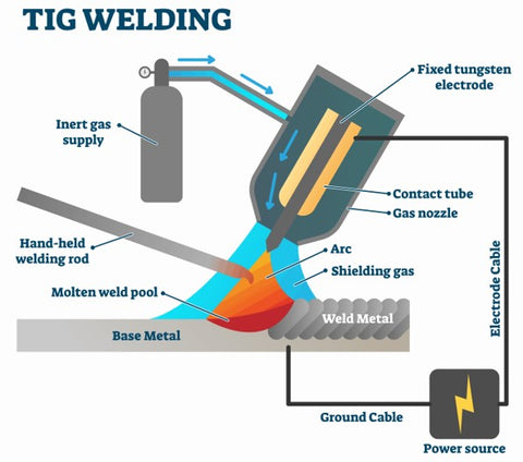 TIG welding is a welding method that uses argon gas and a tungsten electrode