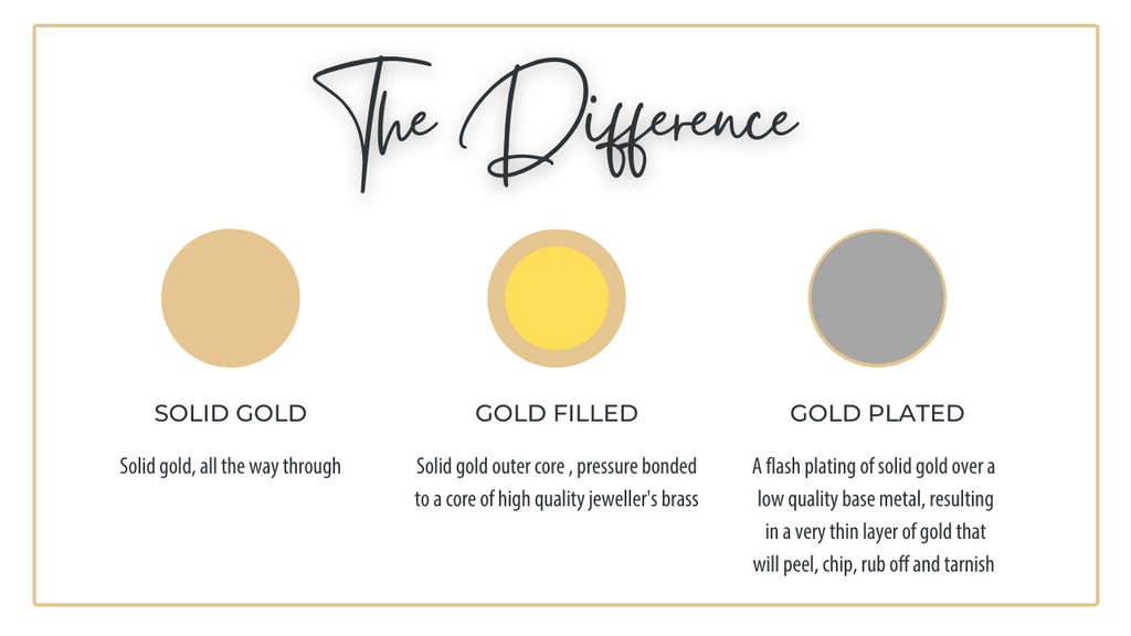 Gold filled vs Gold plated