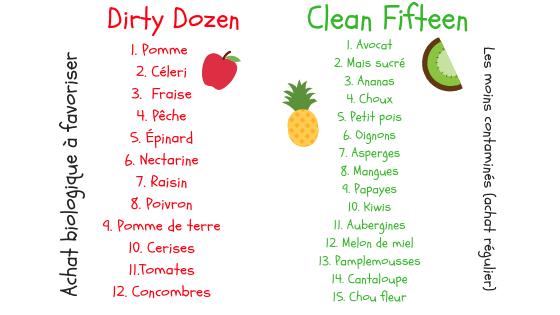 dirty dozen clean fifteen