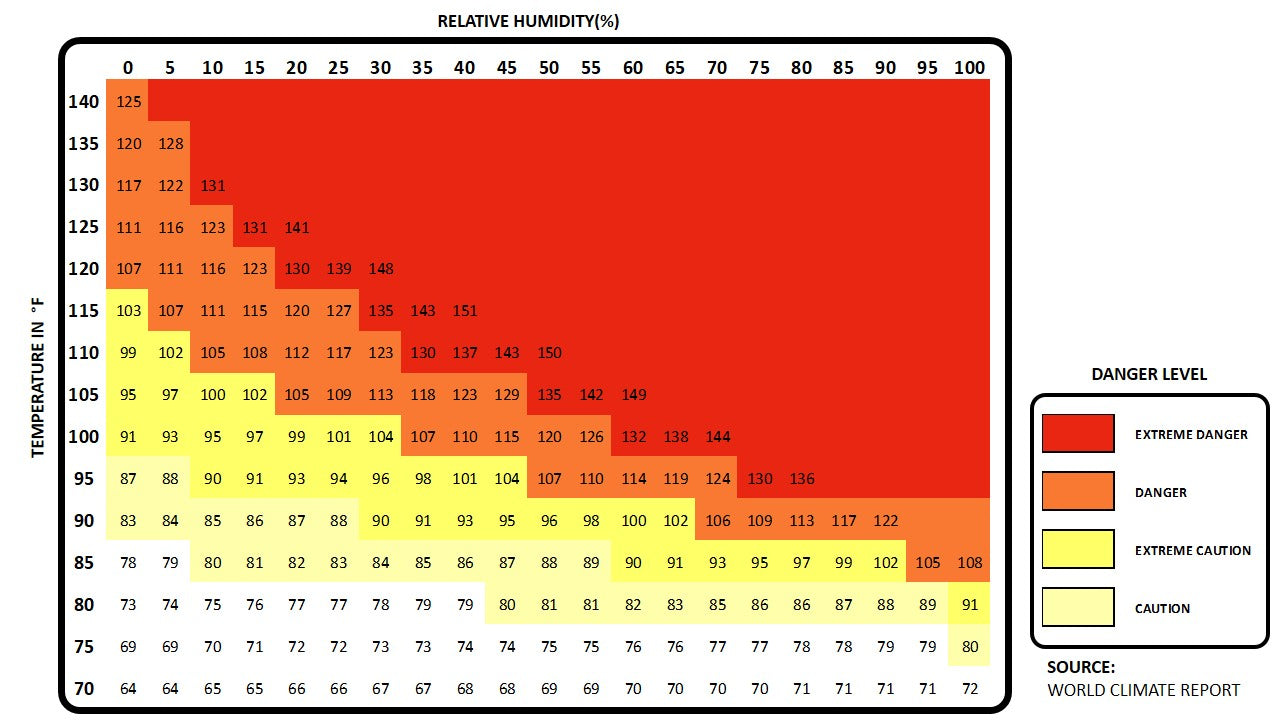 Danger Levels According to Apparent Temperature: Relative Humidity vs. Temperature