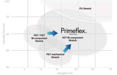 primeflex technology