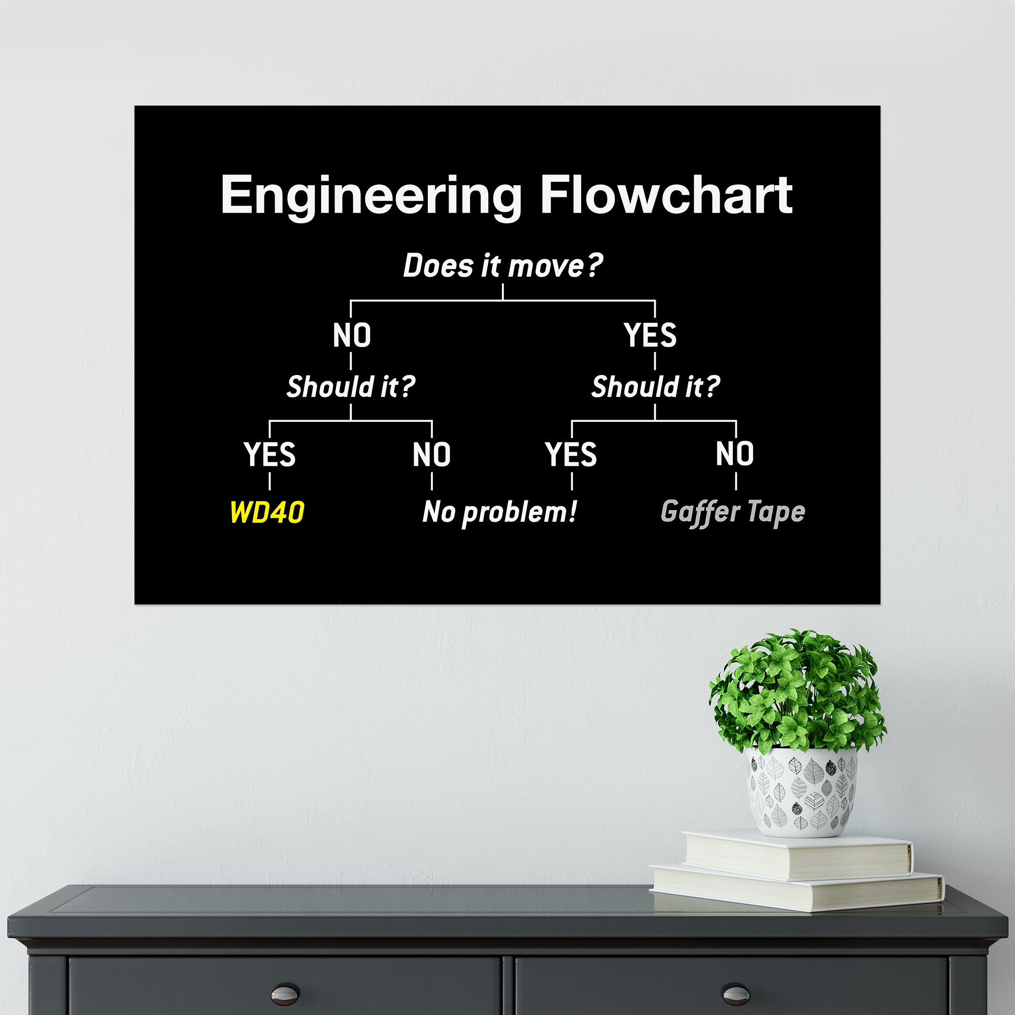 CHEAP Engineering Flowchart Poster 25050042219 – Clothing Accessories