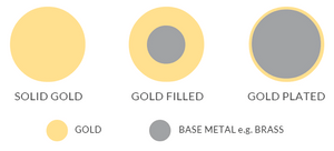 Jewellery Quality Guide - Gold, gold plated, gold filled what's the difference?