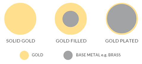 Gold filled, plated versus solid gold jewelry
