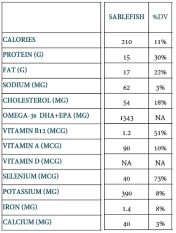 Cod Nutrition