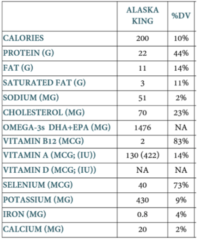 Salmon Nutritional Facts