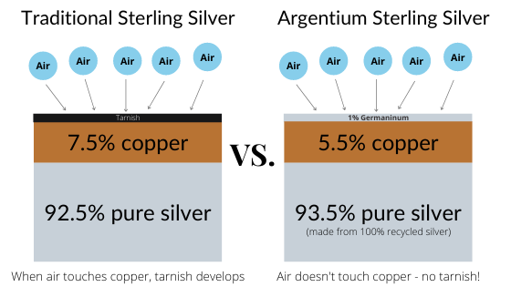 Difference in construction between traditional sterling silver and argentium