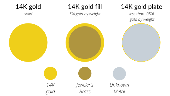 Graphic showing the construction of 14k gold fill vs. 14K gold plate