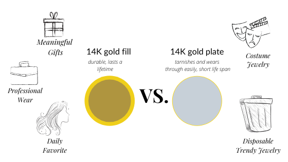 graphic showing what 14K gold fill is good for vs. what 14K gold plate is good for