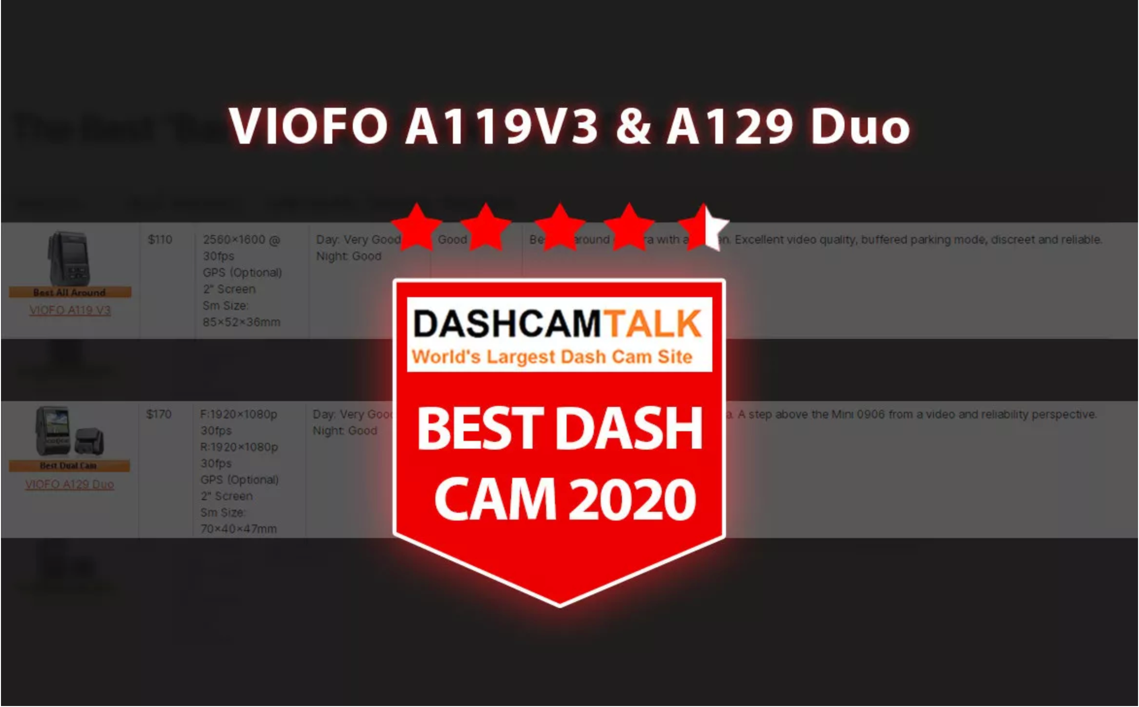 VIOFO Dashcams Regarded as Best Dash Cam 2020