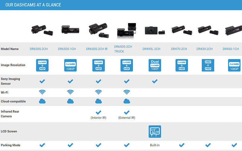 Compare All BlackVue Dashcams At A Glance