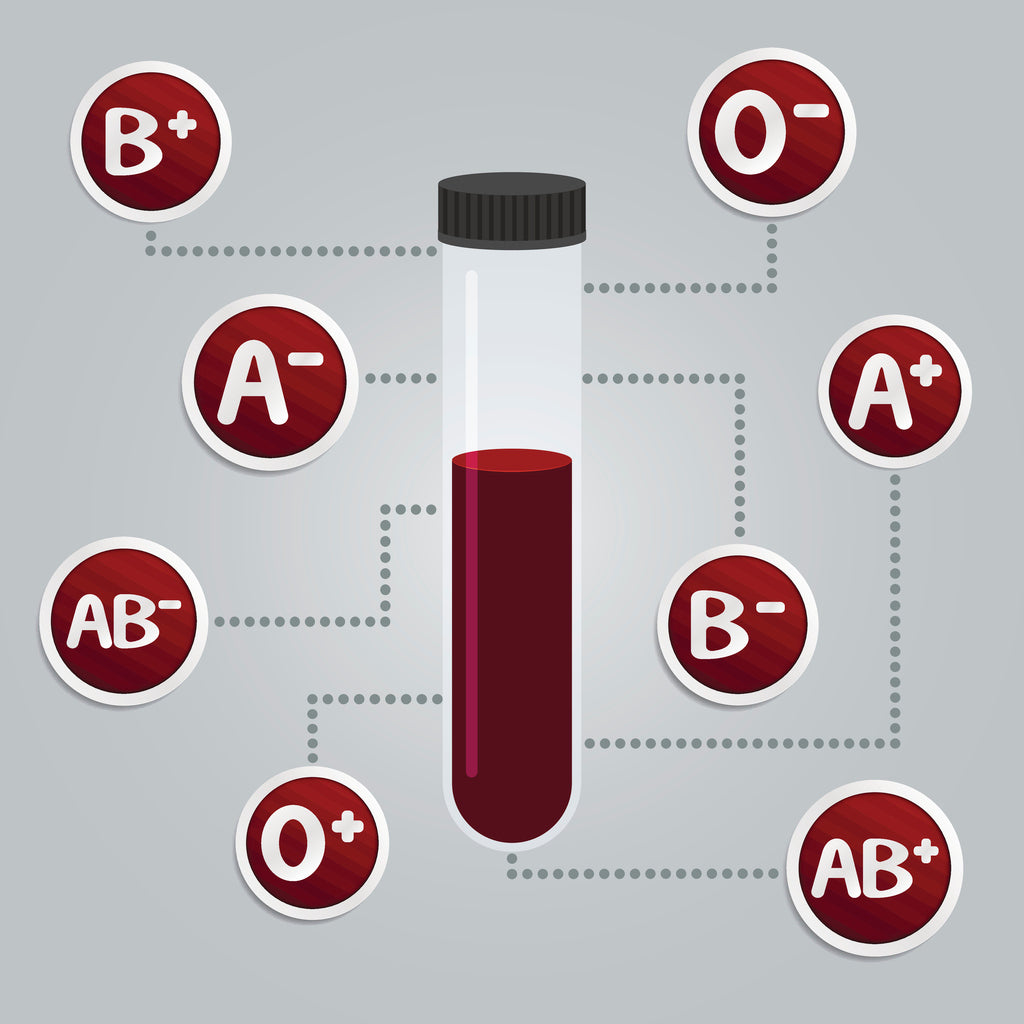 A beaker containing blood with the blood types around it.