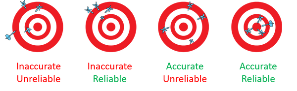 Figure 1. A dart throwing example demonstrating accuracy, reliability, and validity.
