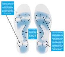 Liqua Care Diabetic Flowgel Insoles
