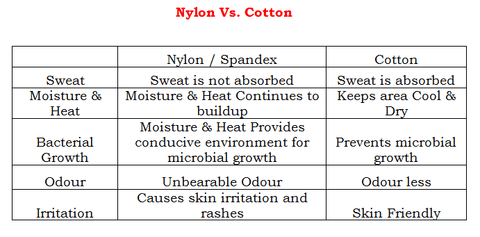 Nylon Vs. Cotton